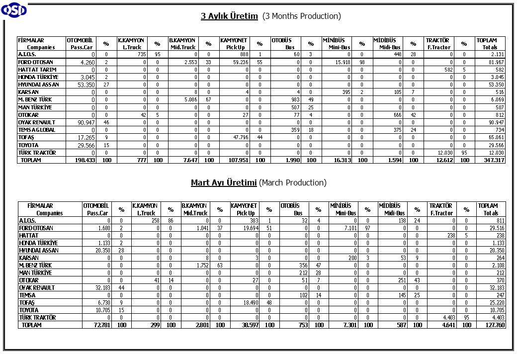 Ticari Araç Üretimi (x1000) (Ocak-Mart) Commercial Vehicle Production (x1000) (January- March) (AYA >12 Ton) Büyük Kamyon Üretimi (x1000) (Ocak-Mart) (GVW >12 Ton) Heavy Truck Production (x1000) (January- March) Otobüs Üretimi (x1000) (Ocak-Mart) Bus Production (x1000) (January- March) Traktör Üretimi (x1000) (Ocak-Mart) F.