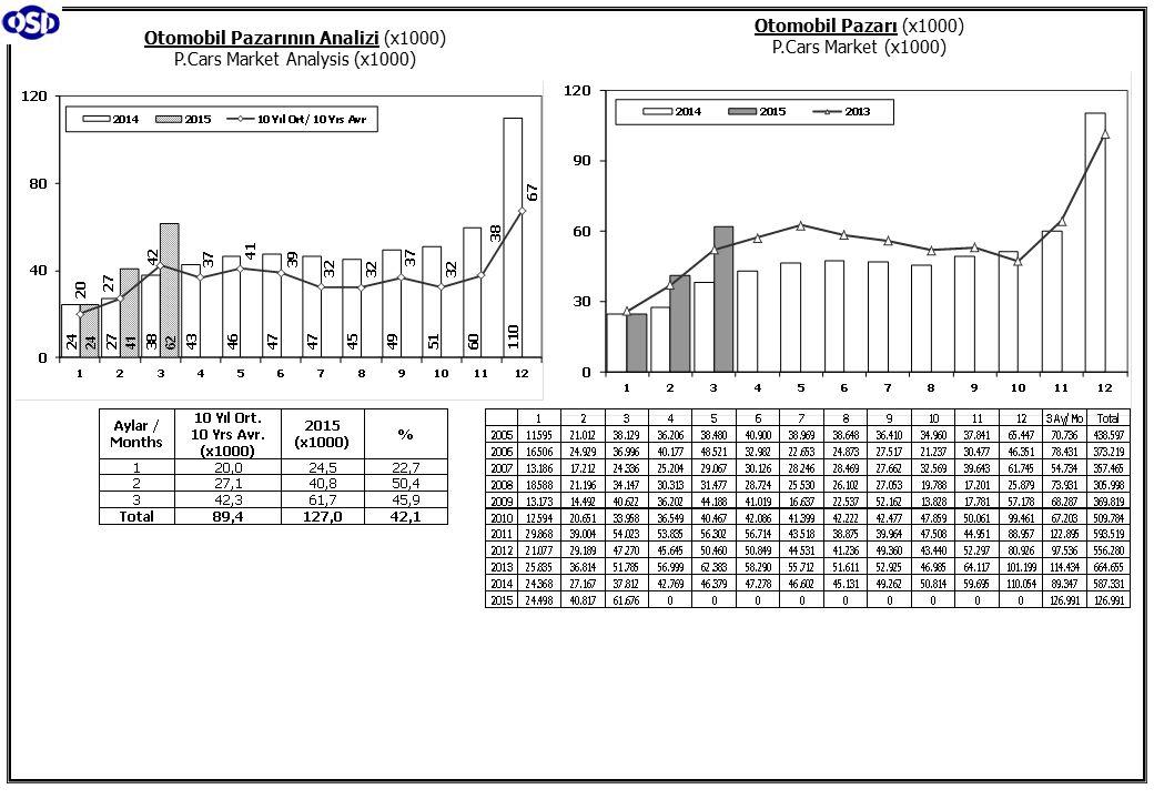 Toplam Pazar (Otomobil+T.Araç) Total Market (P.Cars+C.V) Hafif Araçlar Pazarı (2005-2015 Ocak-Mart) LV Market (2005-2015 January-March)