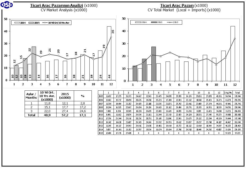 Hafif Araç Pazarının Analizi (x1000) LV Market Analysis (x1000) Hafif Araç Pazarı (x1000) LV Total Market (Local + Imports) (x1000)