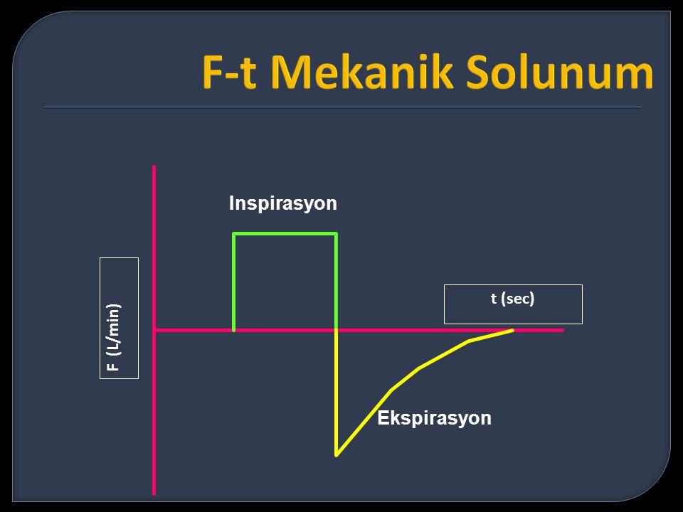 Inspirasyon Ekspirasyon F (L/min) t (sec)