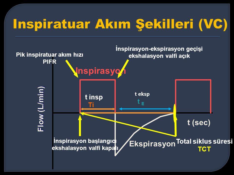 Inspirasyon Ekspirasyon t (sec) Flow (L/min) İnspirasyon başlangıcı ekshalasyon valfi kapalı Pik inspiratuar akım hızı PIFR İnspirasyon-ekspirasyon ge