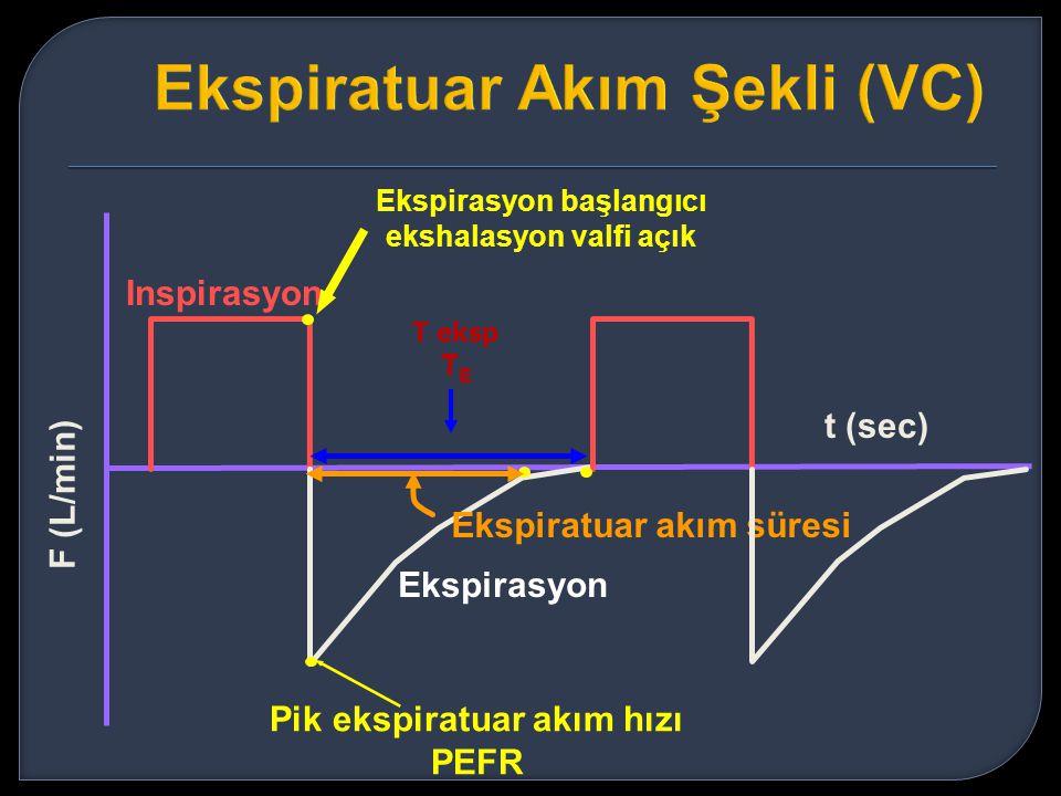 Inspirasyon Ekspirasyon t (sec) F (L/min) Ekspirasyon başlangıcı ekshalasyon valfi açık Pik ekspiratuar akım hızı PEFR Ekspiratuar akım süresi T eksp