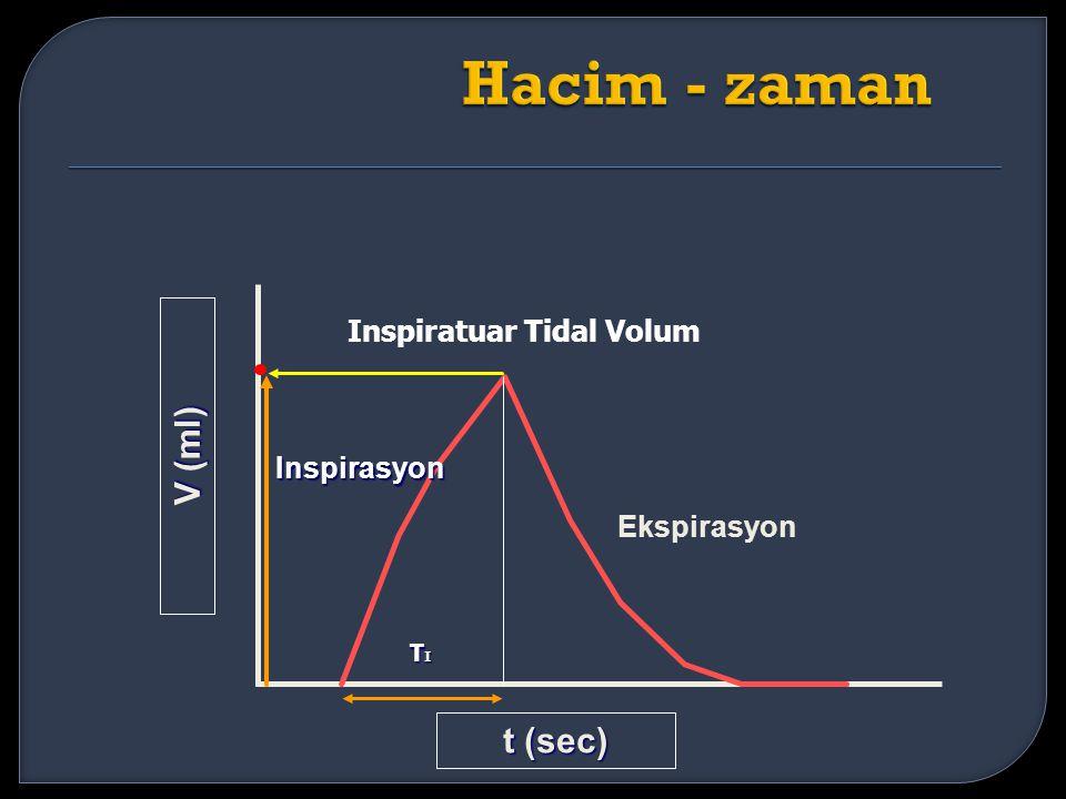 Inspirasyon Ekspirasyon t (sec) V (ml) Inspiratuar Tidal Volum TITITITI