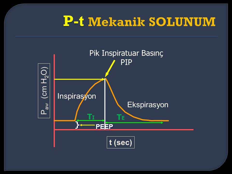 Inspirasyon Ekspirasyon P aw (cm H 2 O) t (sec) } TITI Pik Inspiratuar Basınç PIP PEEP TETE