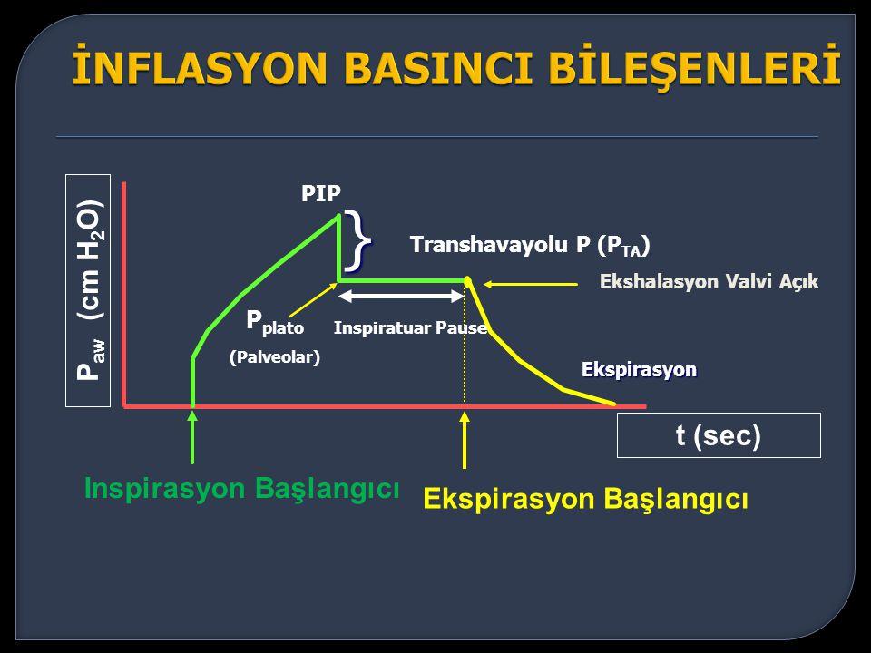 Ekspirasyon Başlangıcı P aw (cm H 2 O) t (sec) Inspirasyon Başlangıcı PIP P plato (Palveolar) Transhavayolu P (P TA ) } Ekshalasyon Valvi Açık Ekspira