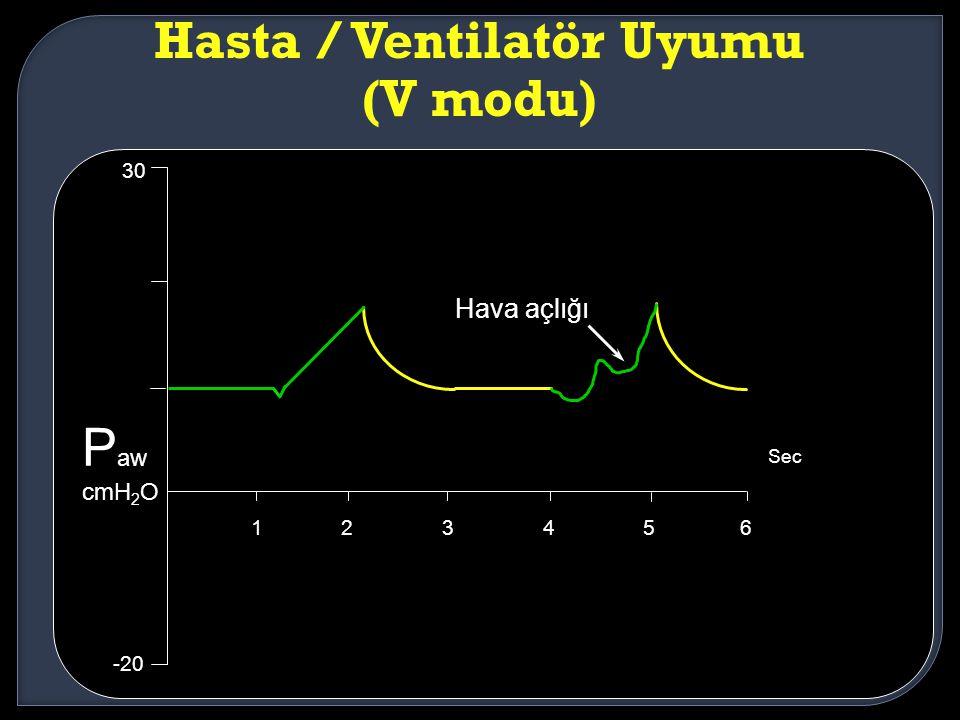 Hava açlığı 123456 30 -20 Sec P aw cmH 2 O Hasta / Ventilatör Uyumu (V modu)