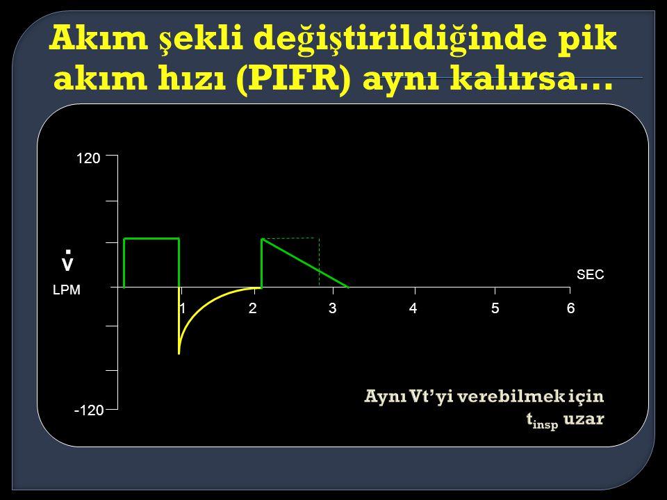 Akım ş ekli de ğ i ş tirildi ğ inde pik akım hızı (PIFR) aynı kalırsa… LPM 123456 SEC 120 -120 V.