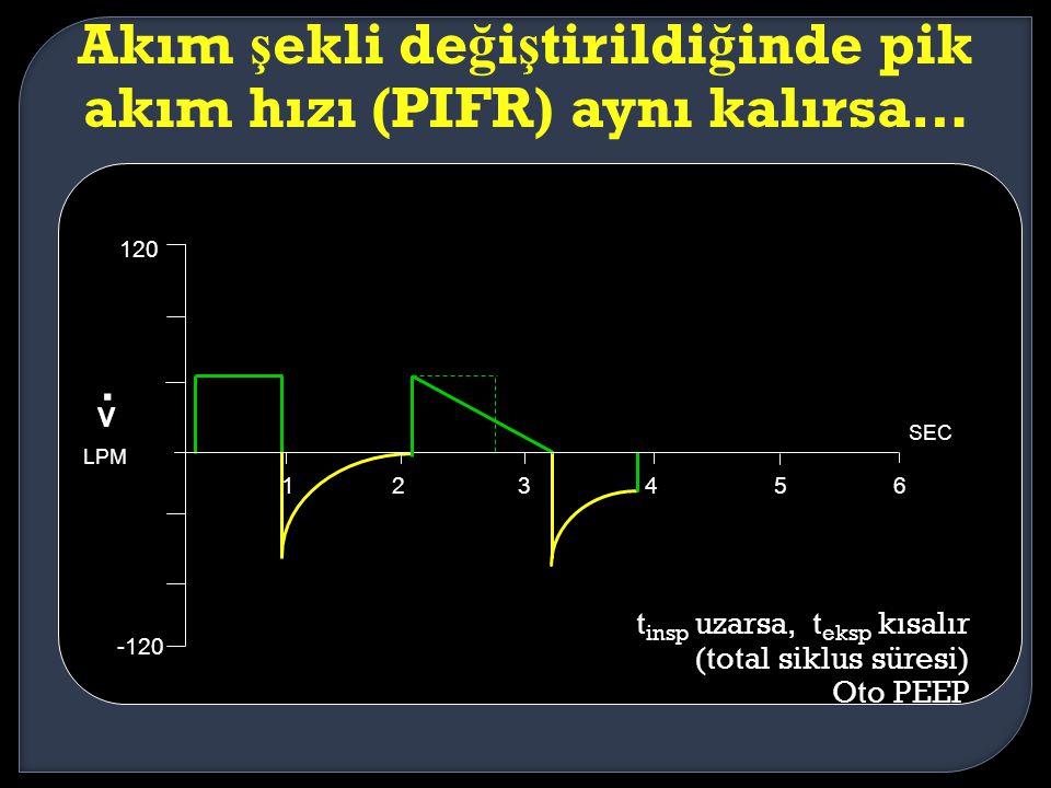Akım ş ekli de ğ i ş tirildi ğ inde pik akım hızı (PIFR) aynı kalırsa… 123456 SEC 120 -120 V. LPM t insp uzarsa, t eksp kısalır (total siklus süresi)