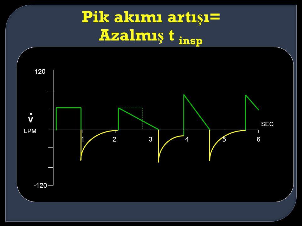 Pik akımı artı ş ı= Azalmı ş t insp 123456 SEC 120 -120 V. LPM