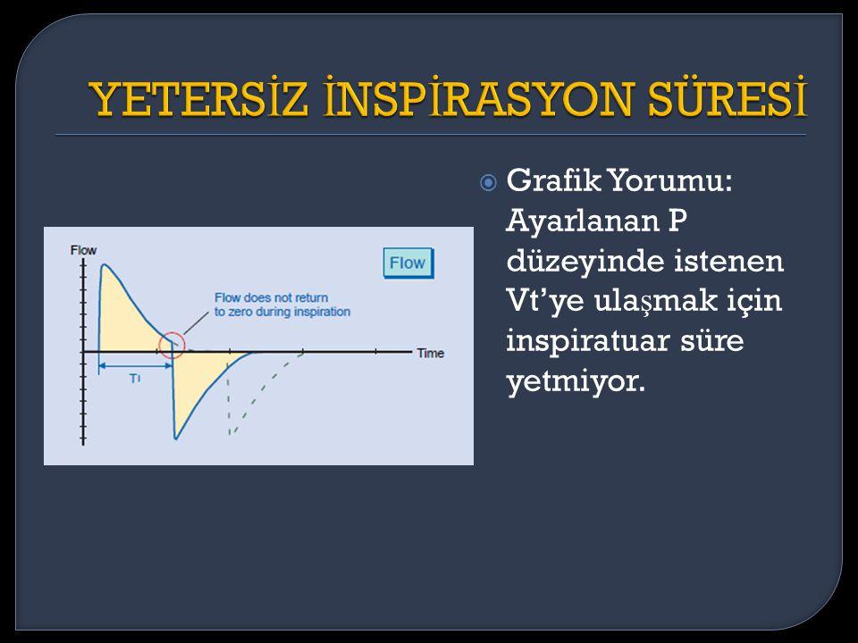  Grafik Yorumu: Ayarlanan P düzeyinde istenen Vt'ye ula ş mak için inspiratuar süre yetmiyor.