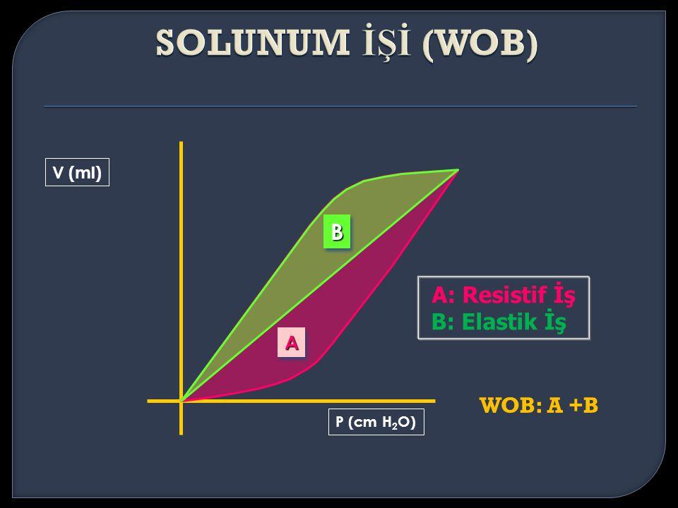 A: Resistif İş B: Elastik İş P (cm H 2 O) V (ml) BB AA WOB: A +B
