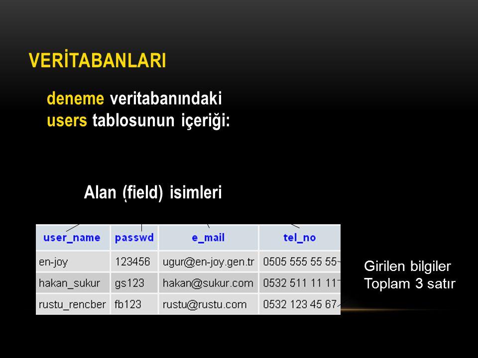 VERİTABANLARI deneme veritabanındaki users tablosunun içeriği: Alan (field) isimleri Girilen bilgiler Toplam 3 satır