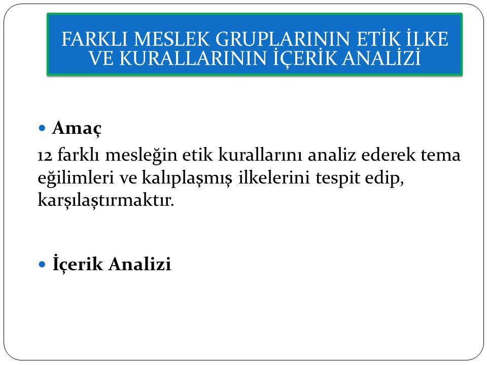 Meslek Türkiye Meslek Etik Kurallarını Düzenleyen Kuruluş Uluslararası Etik Kuralları Esas Alınarak Düzenlenen Meslek Etik Kuralları Akademisyenler Üniversite Etik Kurulu - Banka Çalışanları Türkiye Bankalar Birliği - Gazeteciler Medya Etik Konseyi - Gümrük Çalışanları Gümrük Müsteşarlığı Etik Komisyonu Dünya Gümrük Örgütü Arusha Deklarasyonu , 2000 tarihli Avrupa Konseyi Kamu Görevlileri İçin Davranış Kuralları Avukatlar Türkiye Barolar Birliği - Kamu Personeli Kamu Görevlileri Etik Kurulu - Kütüphaneciler Türk Kütüphaneciler Derneği - Muhasebeciler Türkiye Serbest Muhasebeci Mali Müşavirler ve Yeminli Mali Müşavirler Odaları Uluslararası Muhasebeciler Federasyonu (IFAC) Mühendisler Mühendisler Birliği Dünya Mühendisler Birliği'nin Etik Kodları Öğretmenler MEB Etik Komisyonları - Sermaye Piyasası Çalışanları Türkiye Sermaye Piyasası Aracı Kuruluşları Birliği Olağanüstü Genel Kurulu Uluslararası Menkul Kıymetler Komisyonları Örgütü (IOSCO) HekimlerTürk Tabipleri BirliğiDünya Tabipler Birliği'nin bildirgeleri FARKLI MESLEK GRUPLARININ ETİK İLKE VE KURALLARININ İÇERİK ANALİZİ