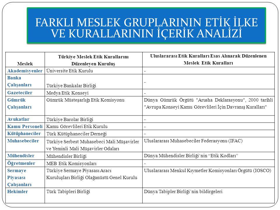 Meslek Türkiye Meslek Etik Kurallarını Düzenleyen Kuruluş Uluslararası Etik Kuralları Esas Alınarak Düzenlenen Meslek Etik Kuralları Akademisyenler Ün