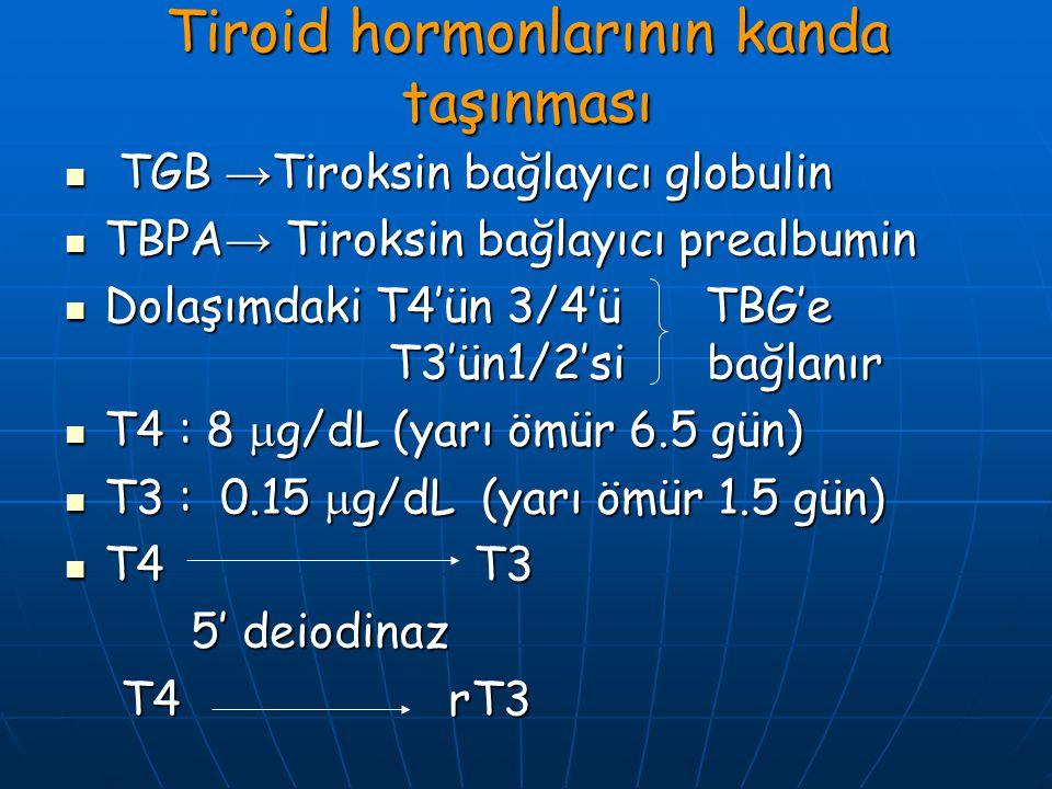 Tiroid hormonlarının kanda taşınması TGB → Tiroksin bağlayıcı globulin TGB → Tiroksin bağlayıcı globulin TBPA → Tiroksin bağlayıcı prealbumin TBPA → T