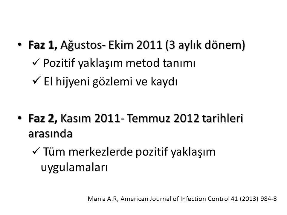 Faz 1Ağustos- Ekim 2011 (3 aylık dönem) Faz 1, Ağustos- Ekim 2011 (3 aylık dönem) Pozitif yaklaşım metod tanımı El hijyeni gözlemi ve kaydı Faz 2Kasım 2011- Temmuz 2012 tarihleri arasında Faz 2, Kasım 2011- Temmuz 2012 tarihleri arasında Tüm merkezlerde pozitif yaklaşım uygulamaları Marra A.R, American Journal of Infection Control 41 (2013) 984-8