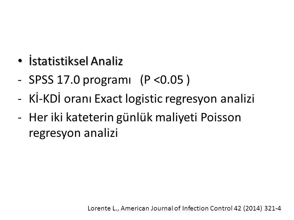 İstatistiksel Analiz İstatistiksel Analiz -SPSS 17.0 programı (P <0.05 ) -Kİ-KDİ oranı Exact logistic regresyon analizi -Her iki kateterin günlük maliyeti Poisson regresyon analizi Lorente L., American Journal of Infection Control 42 (2014) 321-4