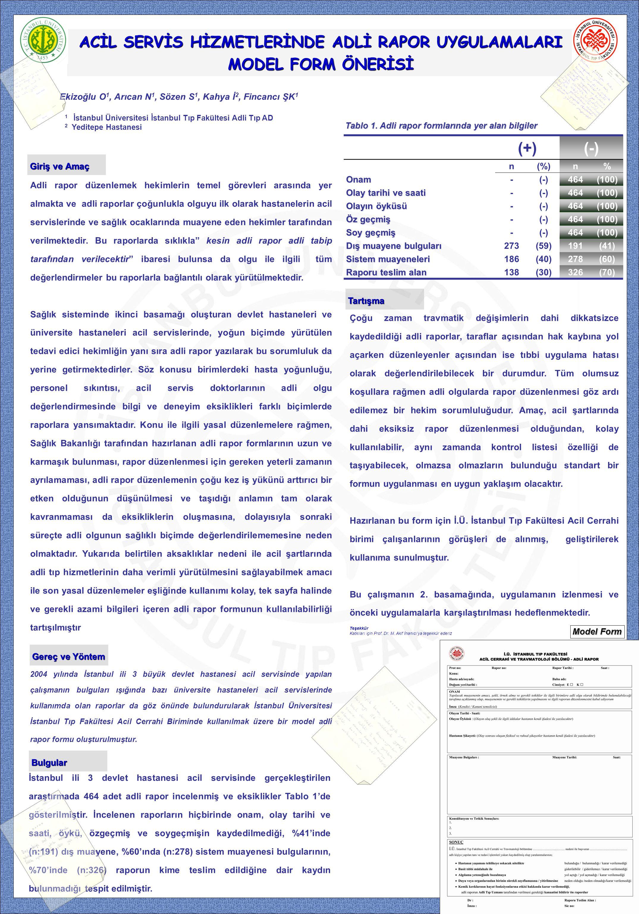 ACİL SERVİS HİZMETLERİNDE ADLİ RAPOR UYGULAMALARI MODEL FORM ÖNERİSİ Ekizoğlu O 1, Arıcan N 1, Sözen S 1, Kahya İ 2, Fincancı ŞK 1 1 İstanbul Üniversitesi İstanbul Tıp Fakültesi Adli Tıp AD 2 Yeditepe Hastanesi İstanbul ili 3 devlet hastanesi acil servisinde gerçekleştirilen araştırmada 464 adet adli rapor incelenmiş ve eksiklikler Tablo 1'de gösterilmiştir.