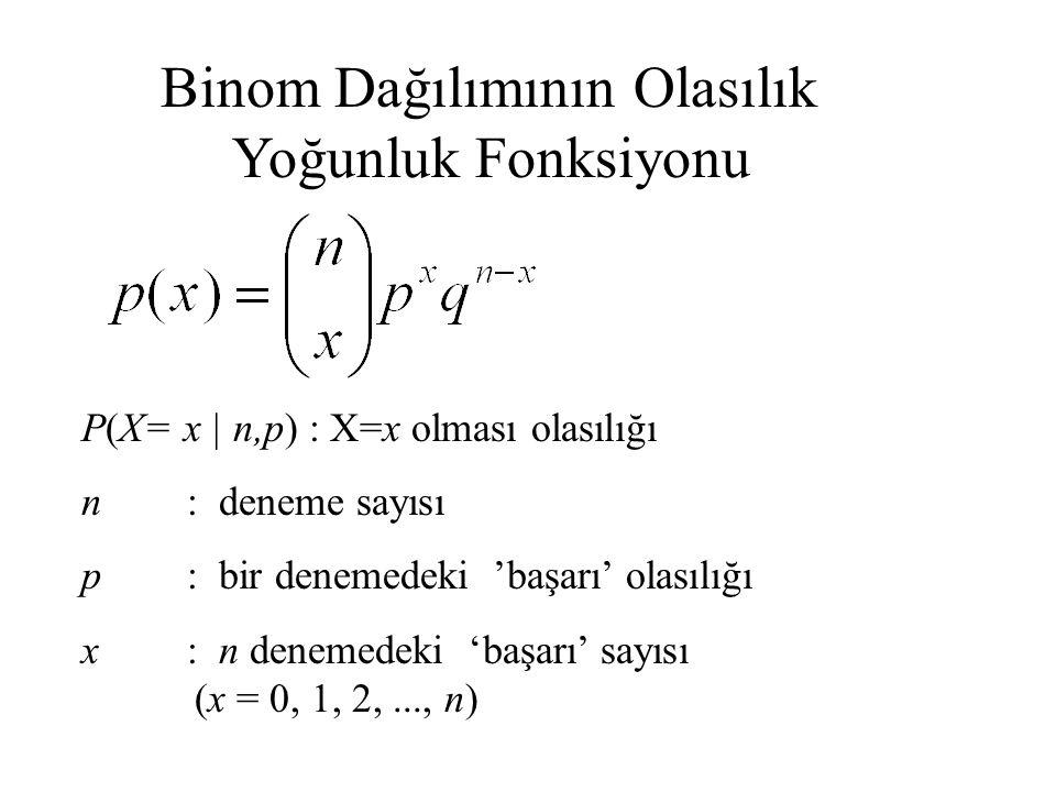 P(X= x | n,p) : X=x olması olasılığı n: deneme sayısı p: bir denemedeki 'başarı' olasılığı x: n denemedeki 'başarı' sayısı (x = 0, 1, 2,..., n) Binom