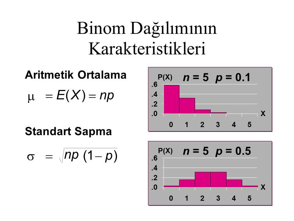 Binom Dağılımının Karakteristikleri n = 5 p = 0.1 n = 5 p = 0.5 Aritmetik Ortalama Standart Sapma   EXnp p   () ()1.0.2.4.6 012345 X P(X).0.2.4.6 012345 X P(X)