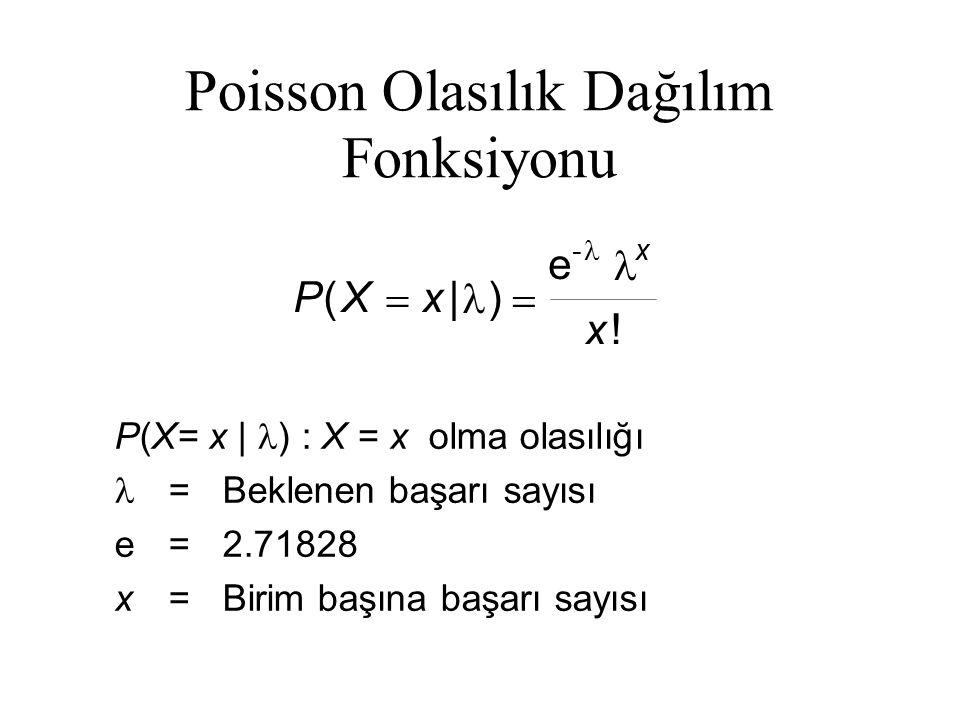 Poisson Olasılık Dağılım Fonksiyonu P(X= x | ) : X = x olma olasılığı =Beklenen başarı sayısı e=2.71828 x=Birim başına başarı sayısı PXx x x (|) ! 