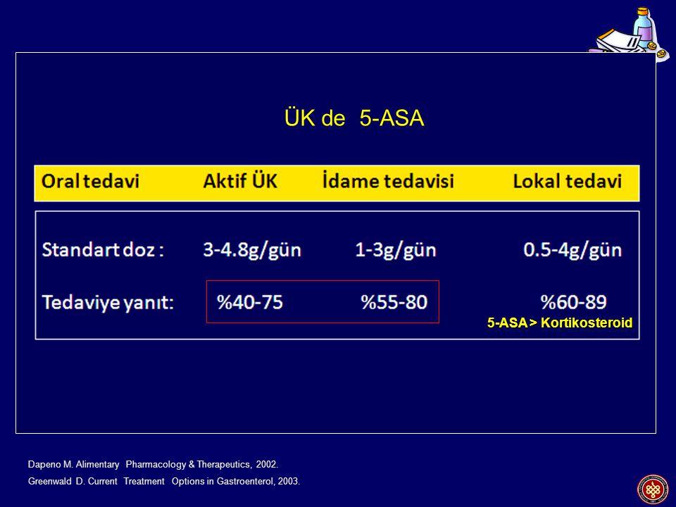 Mesalamine Oral Topikal Kortikosteroidler Cyclosporine Infliximab Oral (Aynı dozda) Topikal Mesalamine (?) AZA (?) Cerrahi / AZA (?) Infliximab Cerrahi / AZA İndüksiyon Remisyon idamesi Dapeno M.