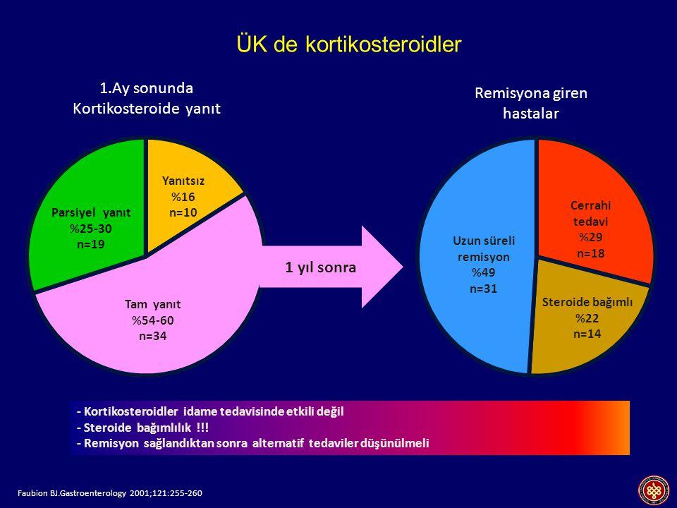 Parsiyel yanıt %25-30 n=19 Yanıtsız %16 n=10 Tam yanıt %54-60 n=34 Cerrahi tedavi %29 n=18 Uzun süreli remisyon %49 n=31 Steroide bağımlı %22 n=14 1 yıl sonra - Kortikosteroidler idame tedavisinde etkili değil - Steroide bağımlılık !!.