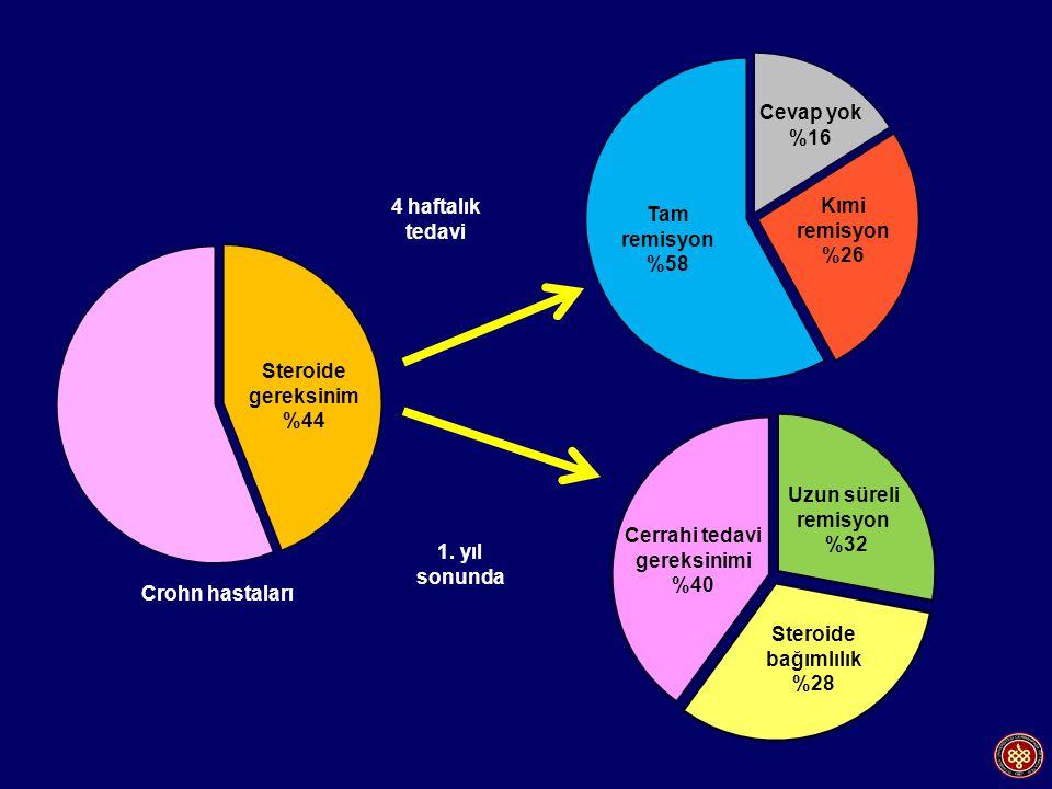 Steroide gereksinim %44 Steroide bağımlılık %28 4 haftalık tedavi 1. yıl sonunda Crohn hastaları