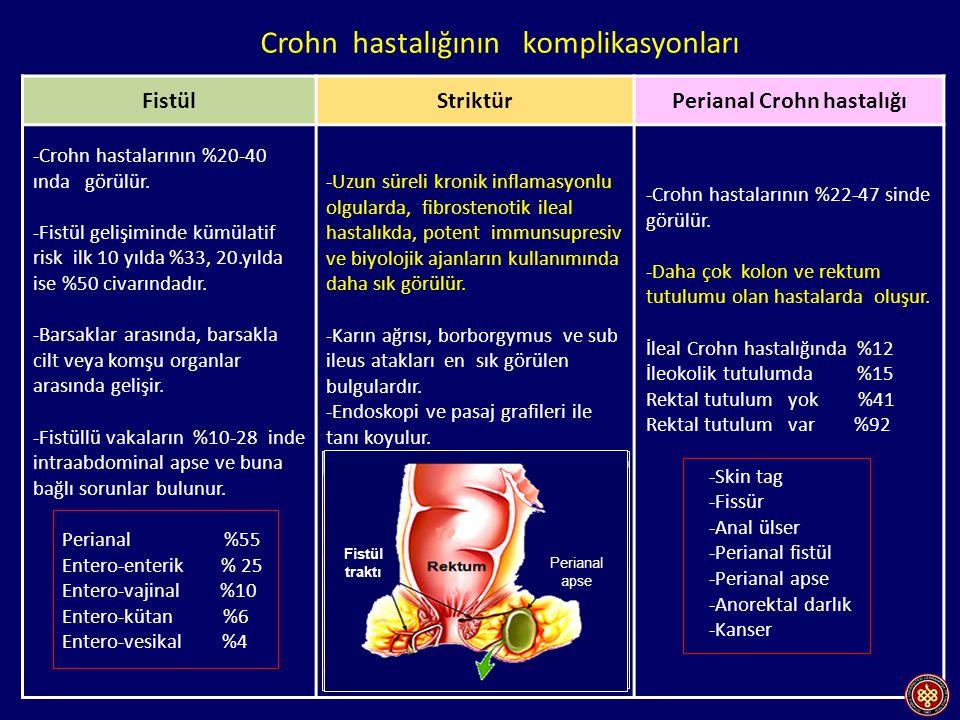FistülStriktürPerianal Crohn hastalığı -Crohn hastalarının %20-40 ında görülür.