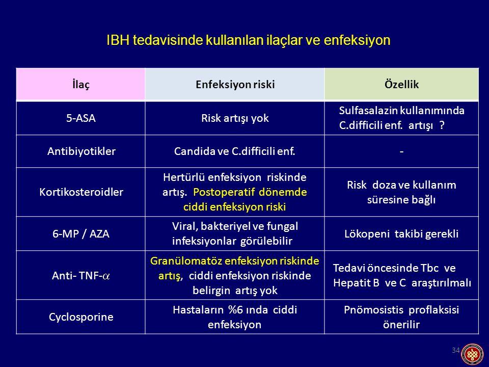 34 İlaçEnfeksiyon riskiÖzellik 5-ASARisk artışı yok Sulfasalazin kullanımında C.difficili enf.