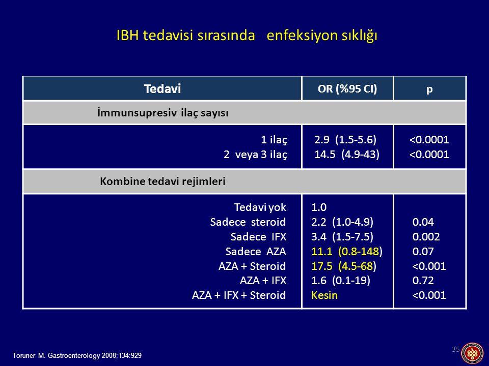 IBH tedavisi sırasında enfeksiyon sıklığı 35 Tedavi OR (%95 CI)p İmmunsupresiv ilaç sayısı 1 ilaç 2 veya 3 ilaç 2.9 (1.5-5.6) 14.5 (4.9-43) <0.0001 Kombine tedavi rejimleri Tedavi yok Sadece steroid Sadece IFX Sadece AZA AZA + Steroid AZA + IFX AZA + IFX + Steroid 1.0 2.2 (1.0-4.9) 3.4 (1.5-7.5) 11.1 (0.8-148) 17.5 (4.5-68) 1.6 (0.1-19) Kesin 0.04 0.002 0.07 <0.001 0.72 <0.001 Toruner M.