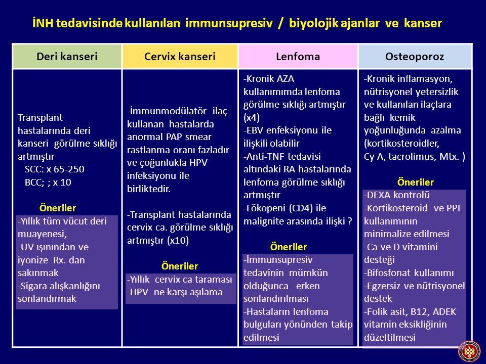 Deri kanseriCervix kanseriLenfomaOsteoporoz Transplant hastalarında deri kanseri görülme sıklığı artmıştır SCC: x 65-250 BCC; ; x 10 Öneriler -Yıllık tüm vücut deri muayenesi, -UV ışınından ve iyonize Rx.