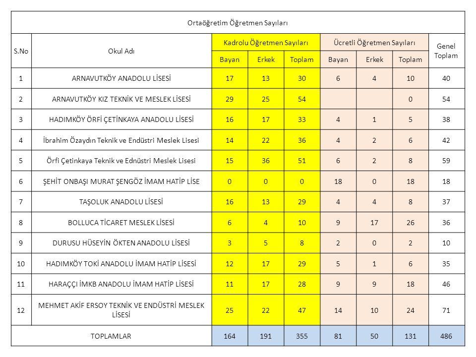 Ortaöğretim Öğretmen Sayıları S.NoOkul Adı Kadrolu Öğretmen SayılarıÜcretli Öğretmen Sayıları Genel Toplam BayanErkekToplamBayanErkekToplam 1ARNAVUTKÖ