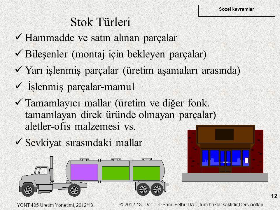 Sözel kavramlar YONT 405 Üretim Yönetimi, 2012/13 © 2012-13- Doç. Dr. Sami Fethi, DAÜ, tüm haklar saklıdır;Ders notları 12 Stok Türleri Hammadde ve sa