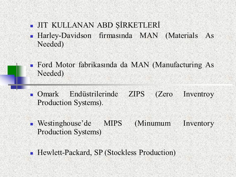 JIT KULLANAN ABD ŞİRKETLERİ Harley-Davidson firmasında MAN (Materials As Needed) Ford Motor fabrikasında da MAN (Manufacturing As Needed) Omark Endüst