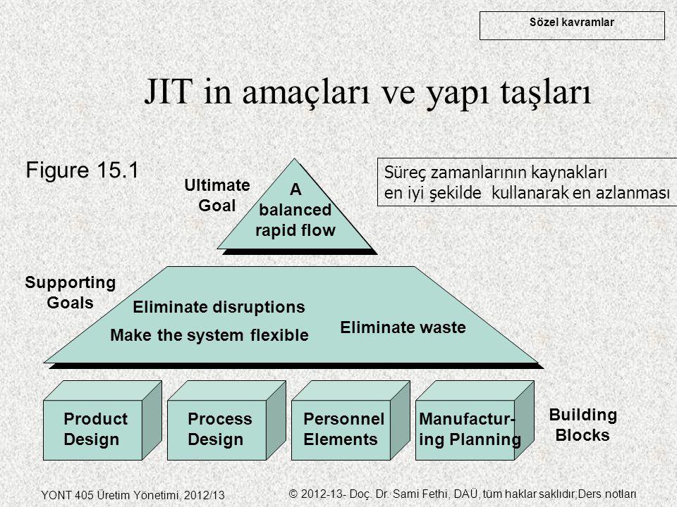 Sözel kavramlar YONT 405 Üretim Yönetimi, 2012/13 © 2012-13- Doç. Dr. Sami Fethi, DAÜ, tüm haklar saklıdır;Ders notları JIT in amaçları ve yapı taşlar