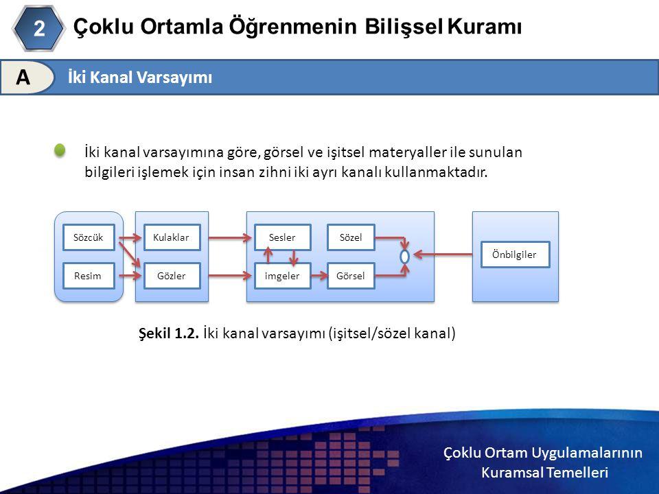 Çoklu Ortam Uygulamalarının Kuramsal Temelleri 2 Çoklu Ortamla Öğrenmenin Bilişsel Kuramı 2 İki Kanal Varsayımı A İki kanal varsayımına göre, görsel v