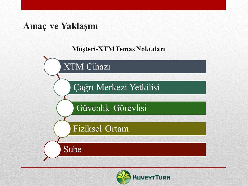 Müşteri 54 XTM Proje Ekibi 12 Araştırmada görüşme yapılan kişi sayısı;