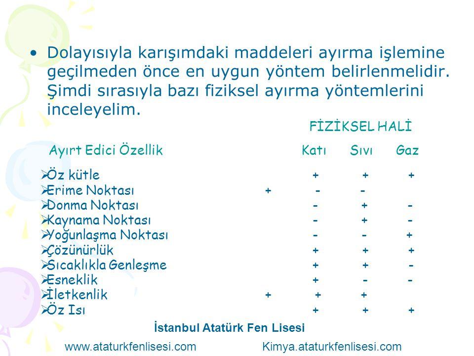 İstanbul Atatürk Fen Lisesi www.ataturkfenlisesi.com Kimya.ataturkfenlisesi.com