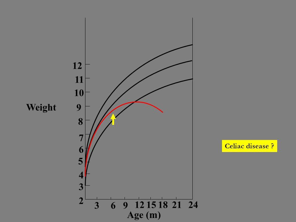 12 11 10 9 8 7 6 5 4 3 2 369 1215182124 Weight Age (m) Celiac disease ?