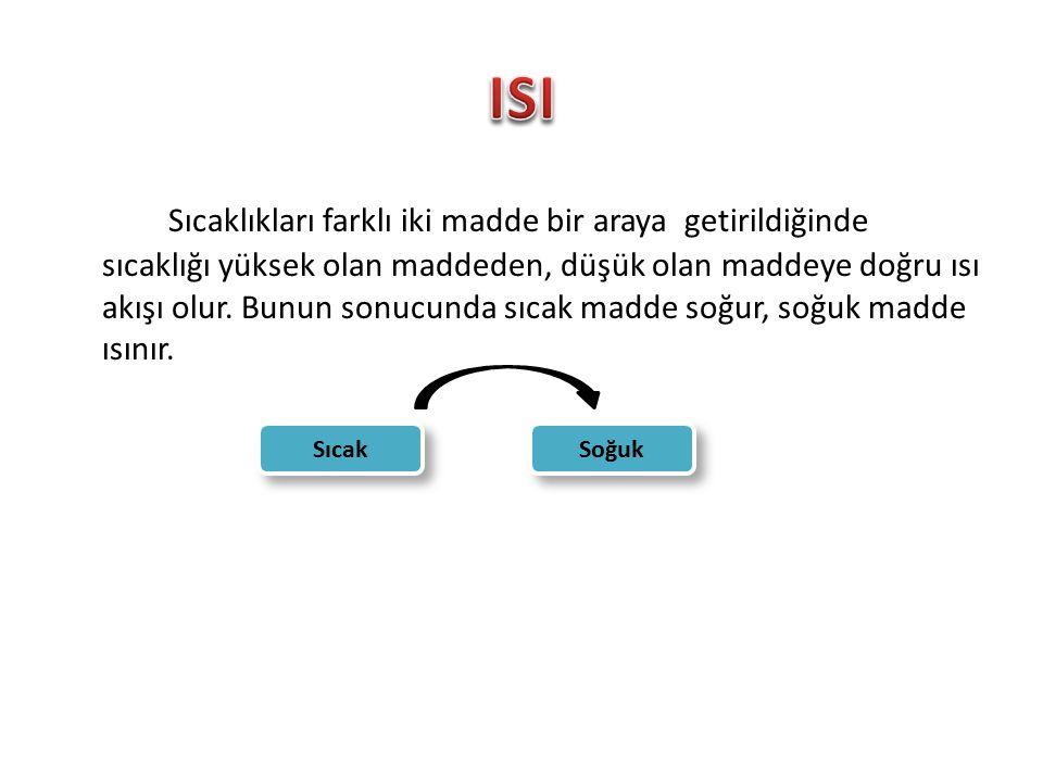 1.) İletim yoluyla yayılma 2.) Işıma yoluyla yayılması 3.) Işığın tutulması ve yansıtılması 4.) Konveksiyon yoluyla yayılması