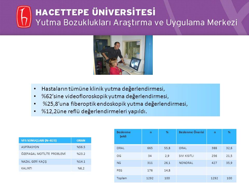 Yutma Bozukluklarında Objektif Test Yöntemleri H.Ü. Bilimsel Araştırmalar Birimi, 2013