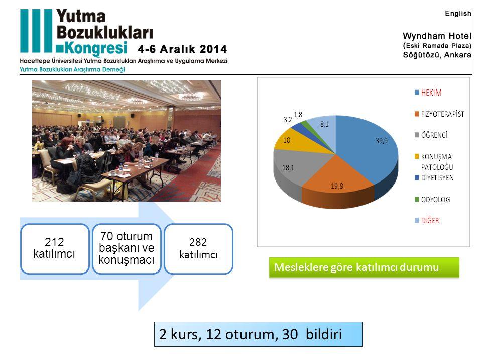 212 katılımcı 70 oturum başkanı ve konuşmacı 282 katılımcı Mesleklere göre katılımcı durumu 2 kurs, 12 oturum, 30 bildiri
