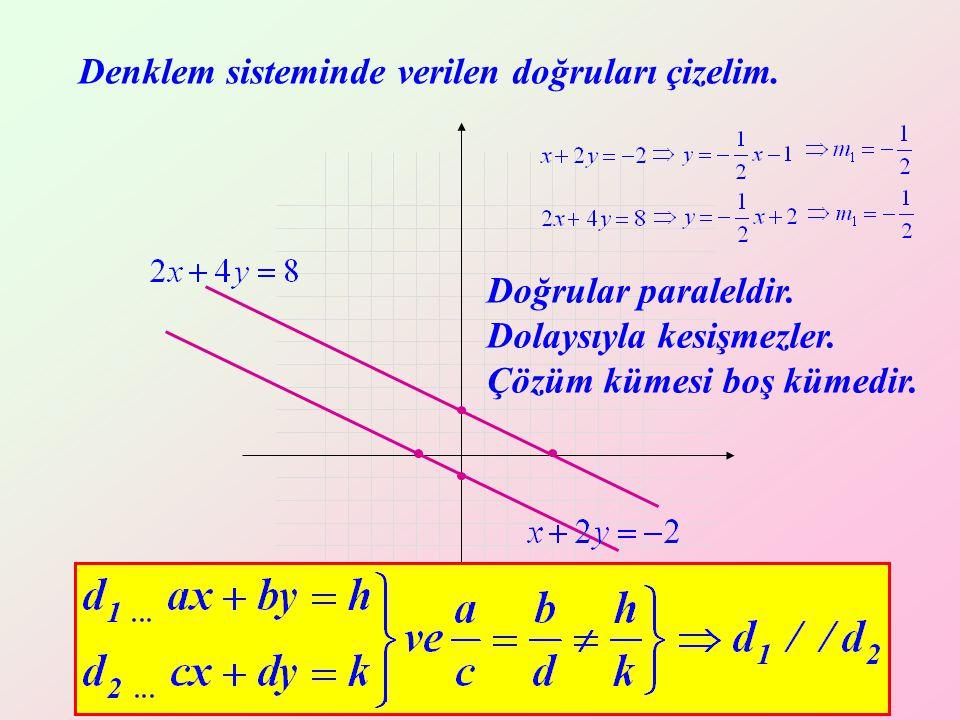 Yrd. Doç. Dr. Mustafa Akkol 11 Denklem sisteminde verilen doğruları çizelim. Doğrular paraleldir. Dolaysıyla kesişmezler. Çözüm kümesi boş kümedir.