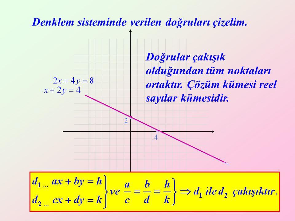 Yrd. Doç. Dr. Mustafa Akkol 13 Denklem sisteminde verilen doğruları çizelim. Doğrular çakışık olduğundan tüm noktaları ortaktır. Çözüm kümesi reel say