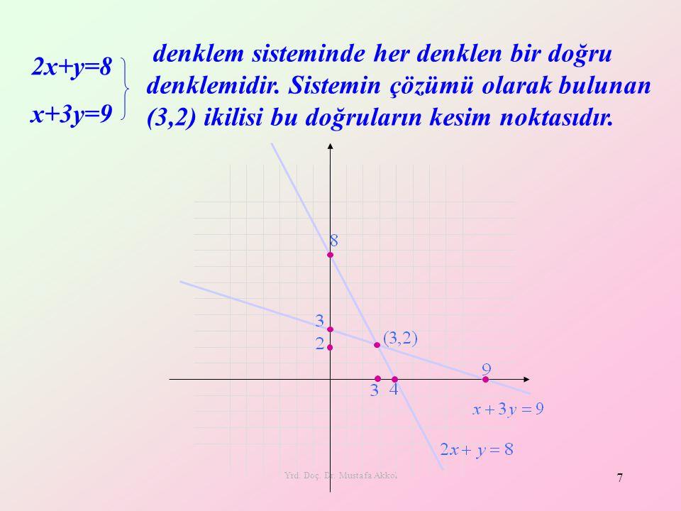 Yrd. Doç. Dr. Mustafa Akkol 7 2x+y=8 x+3y=9 denklem sisteminde her denklen bir doğru denklemidir. Sistemin çözümü olarak bulunan (3,2) ikilisi bu doğr