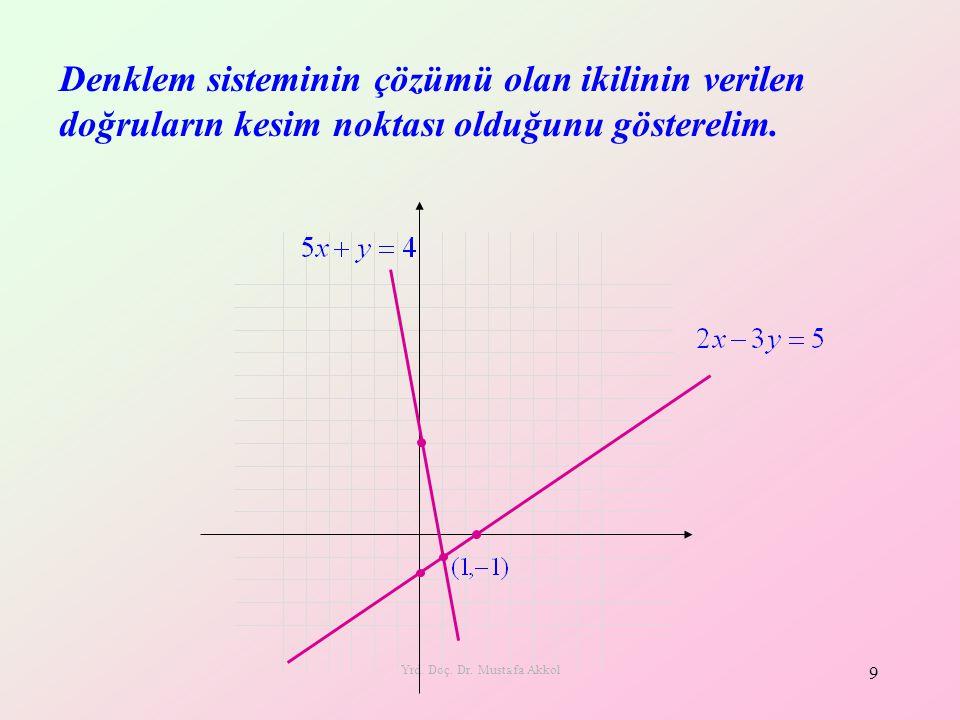 Yrd. Doç. Dr. Mustafa Akkol 9 Denklem sisteminin çözümü olan ikilinin verilen doğruların kesim noktası olduğunu gösterelim.
