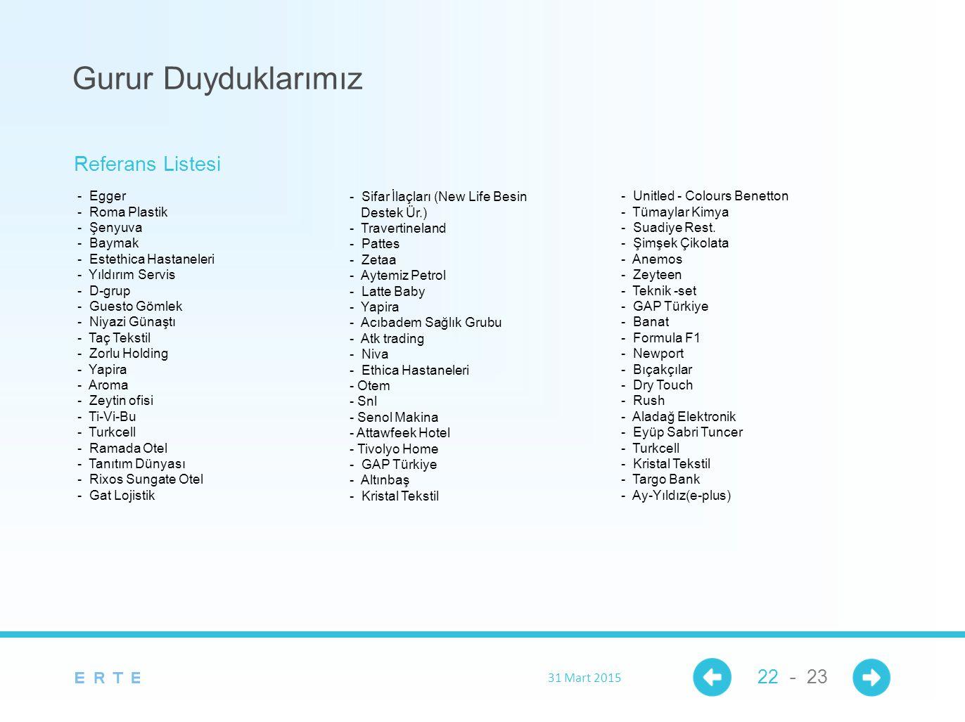 31 Mart 2015 22 - 23 Gurur Duyduklarımız - Egger - Roma Plastik - Şenyuva - Baymak - Estethica Hastaneleri - Yıldırım Servis - D-grup - Guesto Gömlek - Niyazi Günaştı - Taç Tekstil - Zorlu Holding - Yapira - Aroma - Zeytin ofisi - Ti-Vi-Bu - Turkcell - Ramada Otel - Tanıtım Dünyası - Rixos Sungate Otel - Gat Lojistik - Sifar İlaçları (New Life Besin Destek Ür.) - Travertineland - Pattes - Zetaa - Aytemiz Petrol - Latte Baby - Yapira - Acıbadem Sağlık Grubu - Atk trading - Niva - Ethica Hastaneleri - Otem - Snl - Senol Makina - Attawfeek Hotel - Tivolyo Home - GAP Türkiye - Altınbaş - Kristal Tekstil - Unitled - Colours Benetton - Tümaylar Kimya - Suadiye Rest.