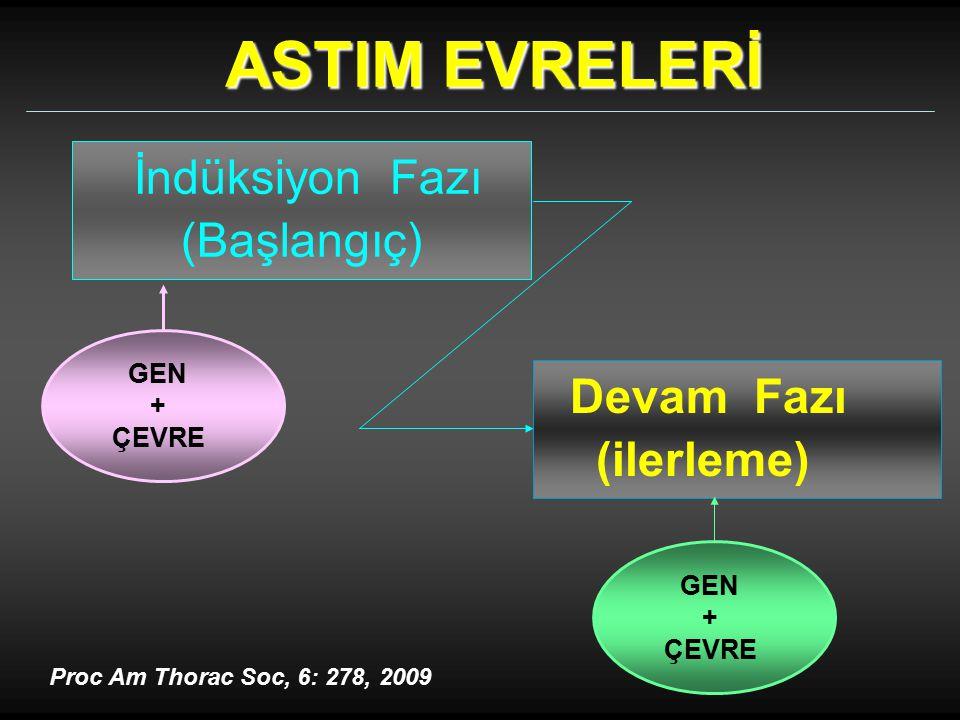İndüksiyon Fazı (Başlangıç) Devam Fazı (ilerleme) GEN + ÇEVRE GEN + ÇEVRE Proc Am Thorac Soc, 6: 278, 2009 ASTIM EVRELERİ