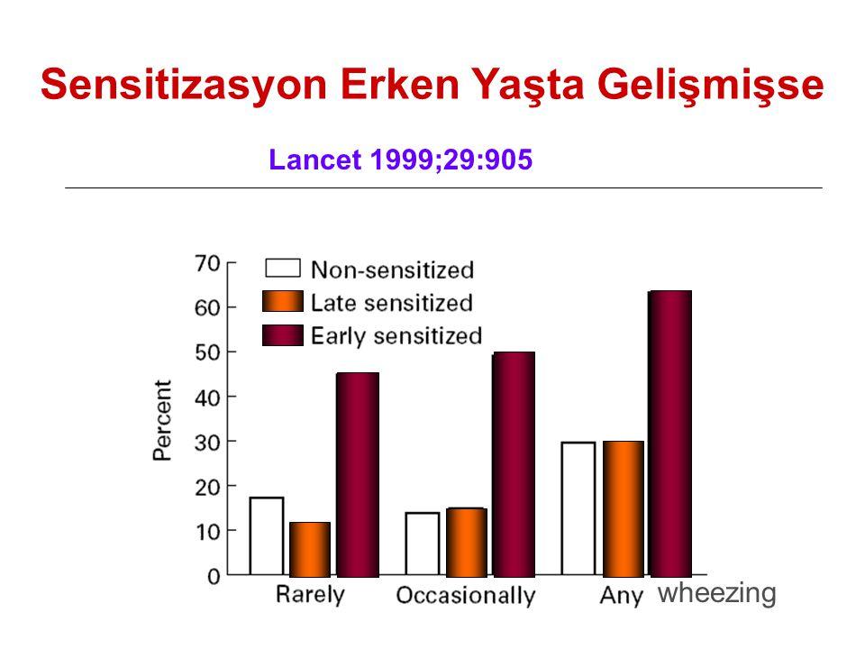 Sensitizasyon Erken Yaşta Gelişmişse Lancet 1999;29:905 wheezing